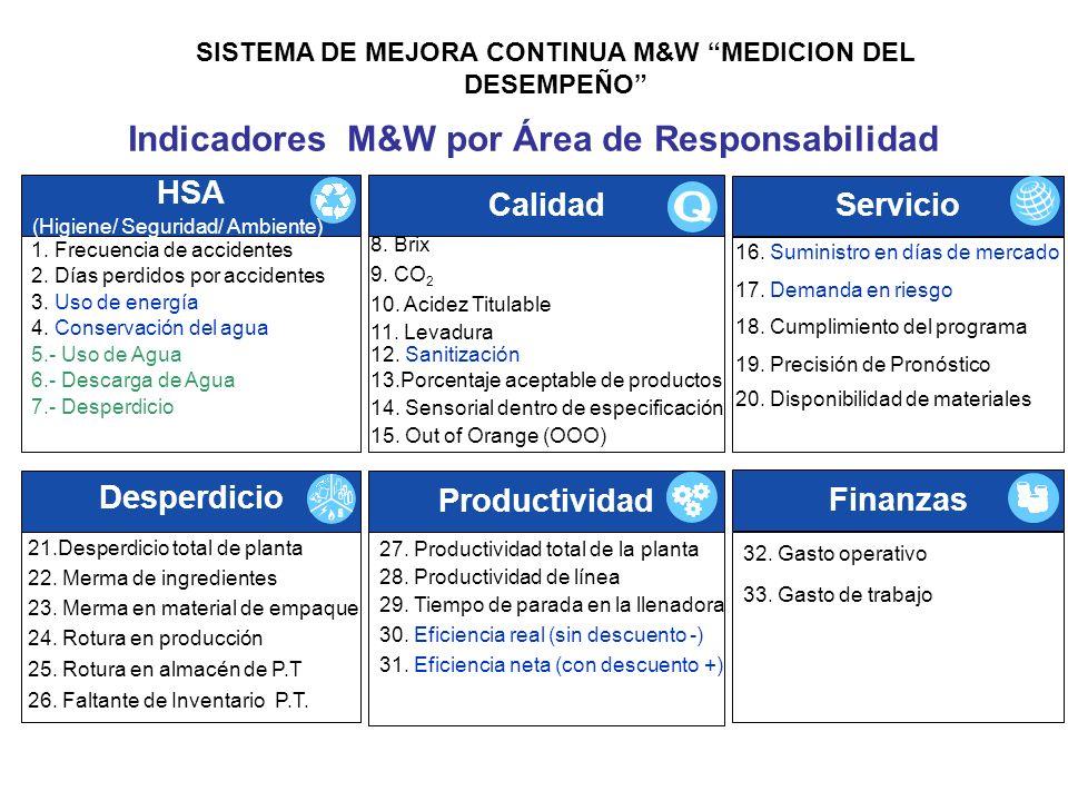 SISTEMA DE MEJORA CONTINUA M&W MEDICION DEL DESEMPEÑO