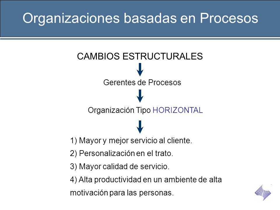 Organizaciones basadas en Procesos