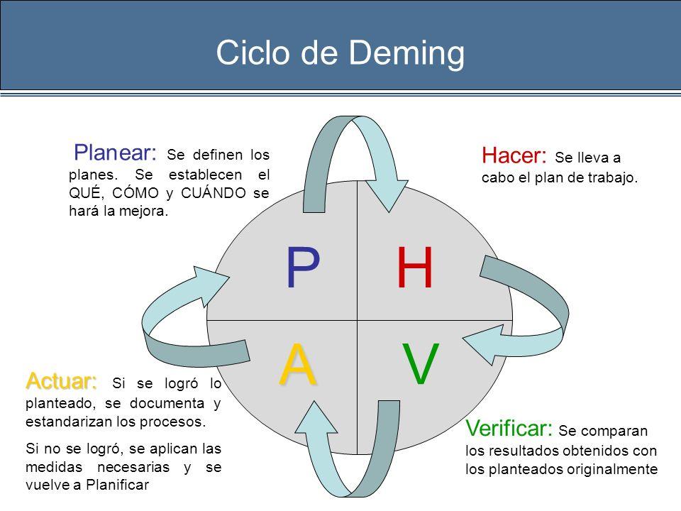 P H A V Ciclo de Deming Hacer: Se lleva a cabo el plan de trabajo.