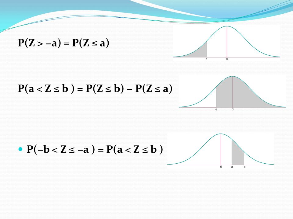 P(Z > −a) = P(Z ≤ a) P(a < Z ≤ b ) = P(Z ≤ b) − P(Z ≤ a) P(−b < Z ≤ −a ) = P(a < Z ≤ b )