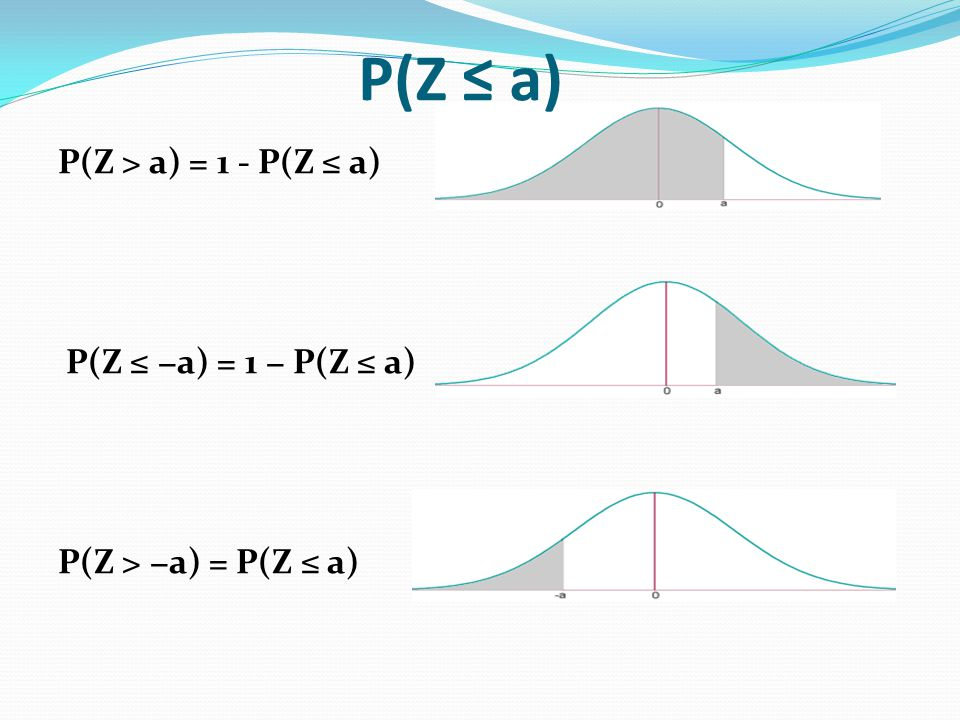 P(Z ≤ a) P(Z > a) = 1 - P(Z ≤ a) P(Z ≤ −a) = 1 − P(Z ≤ a)