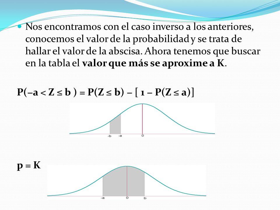 Nos encontramos con el caso inverso a los anteriores, conocemos el valor de la probabilidad y se trata de hallar el valor de la abscisa. Ahora tenemos que buscar en la tabla el valor que más se aproxime a K.