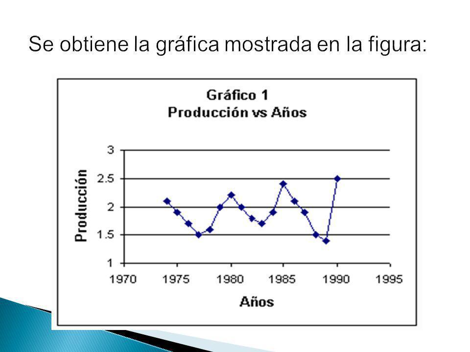 Se obtiene la gráfica mostrada en la figura: