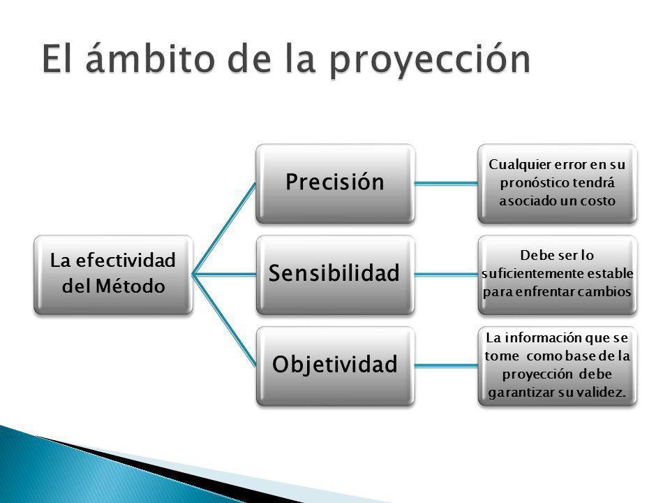 El ámbito de la proyección
