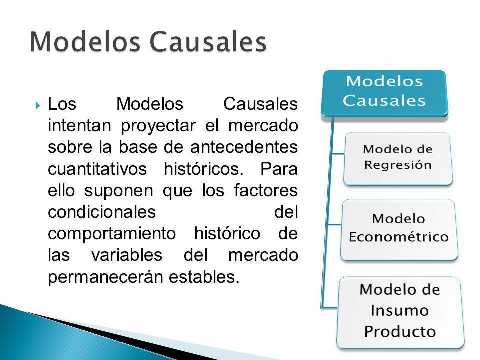 Modelo de Insumo Producto