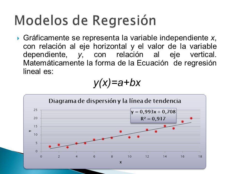 Modelos de Regresión y(x)=a+bx