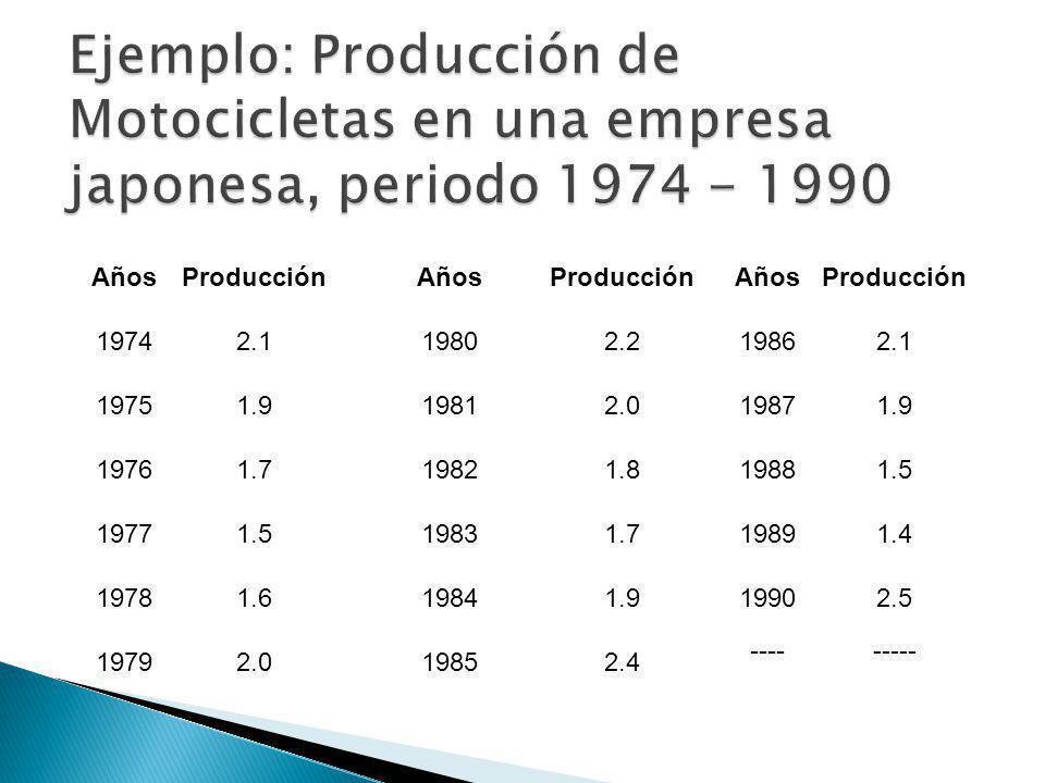 Ejemplo: Producción de Motocicletas en una empresa japonesa, periodo 1974 - 1990