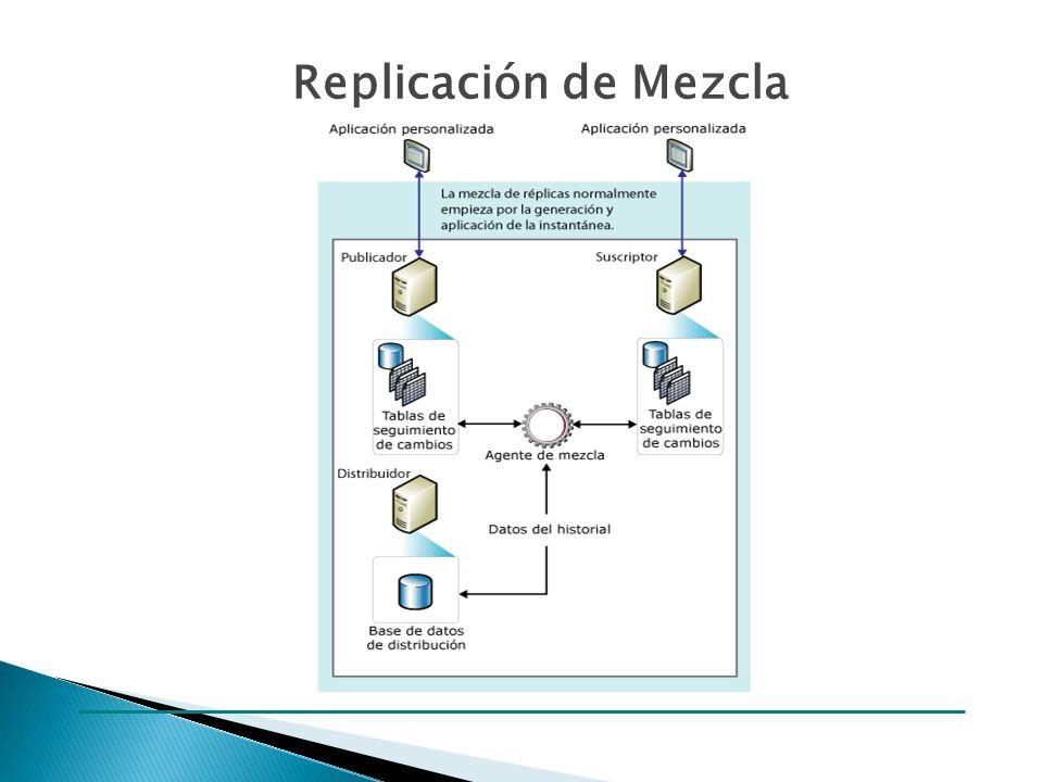 Replicación de Mezcla