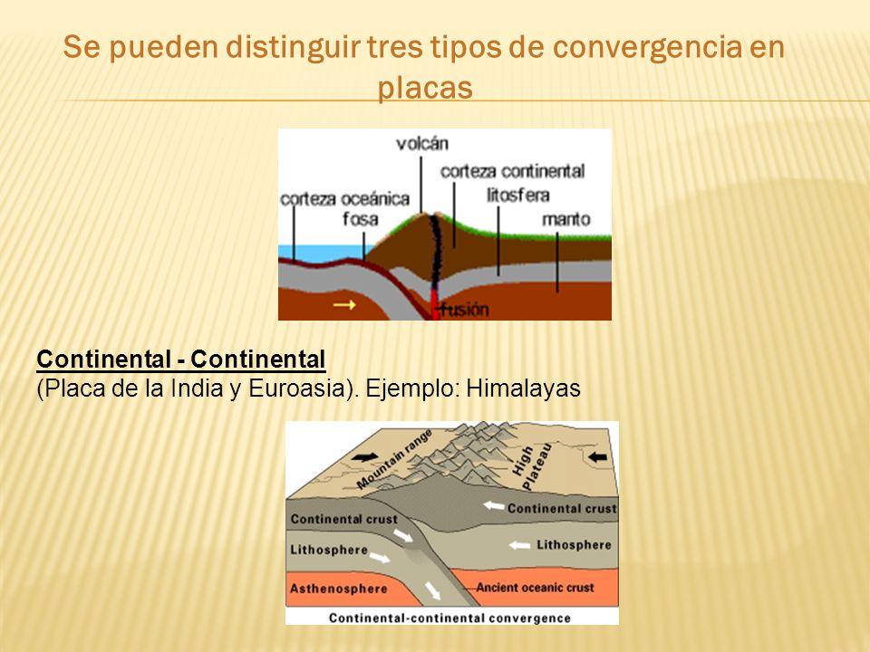 Se pueden distinguir tres tipos de convergencia en placas