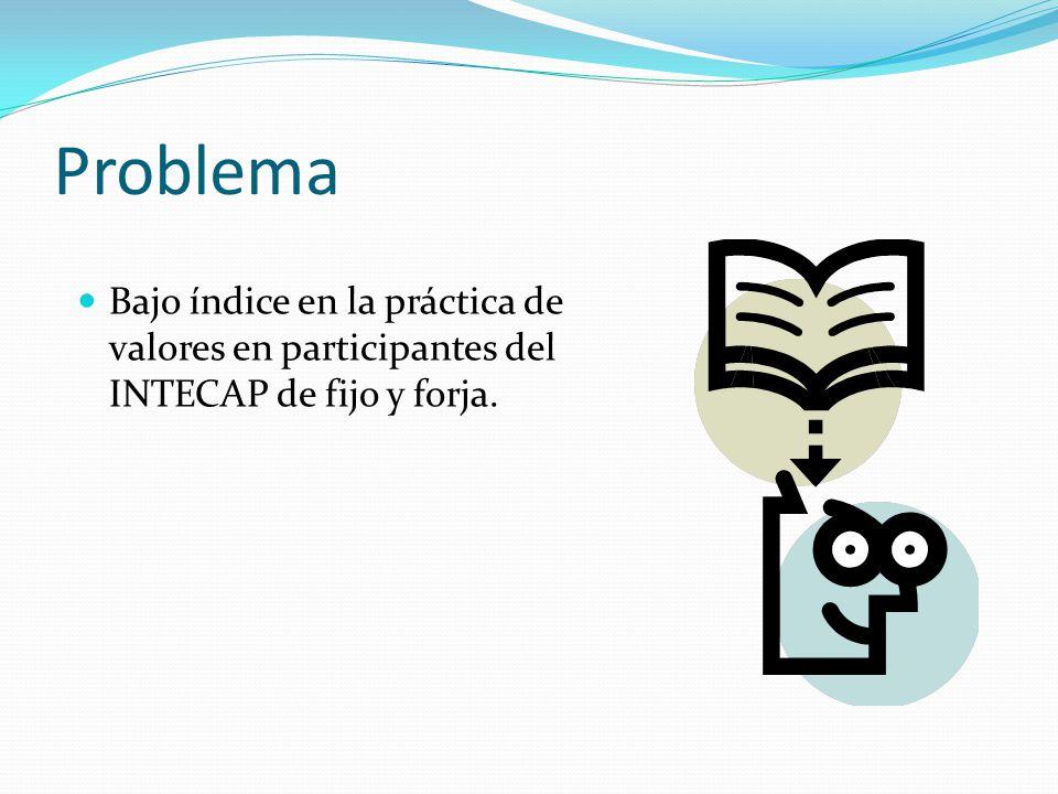 Problema Bajo índice en la práctica de valores en participantes del INTECAP de fijo y forja.