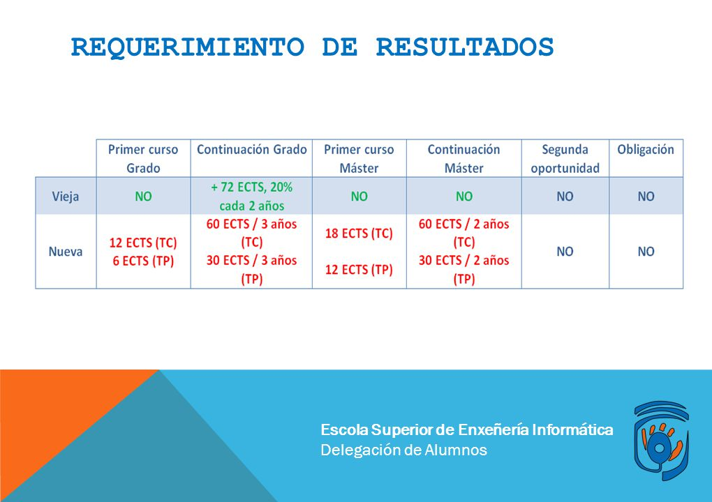REQUERIMIENTO DE RESULTADOS