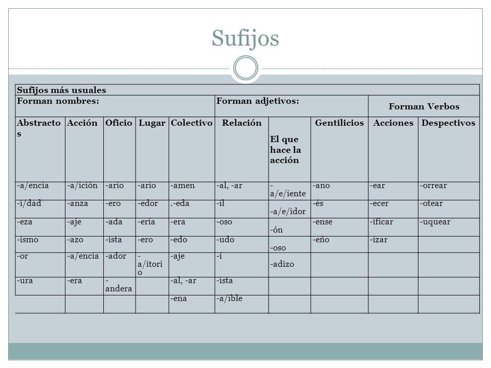 Sufijos Sufijos más usuales Forman nombres: Forman adjetivos: