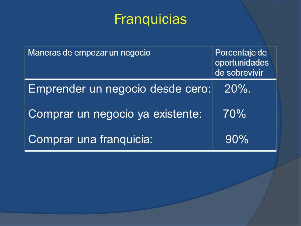 Franquicias Emprender un negocio desde cero: 20%.