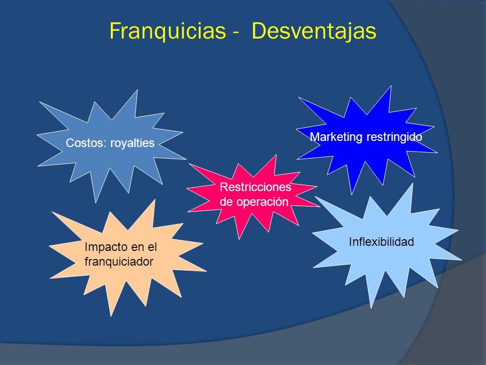 Franquicias - Desventajas