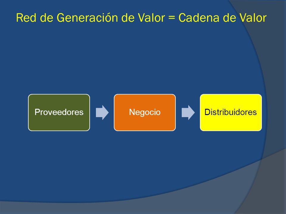 Red de Generación de Valor = Cadena de Valor