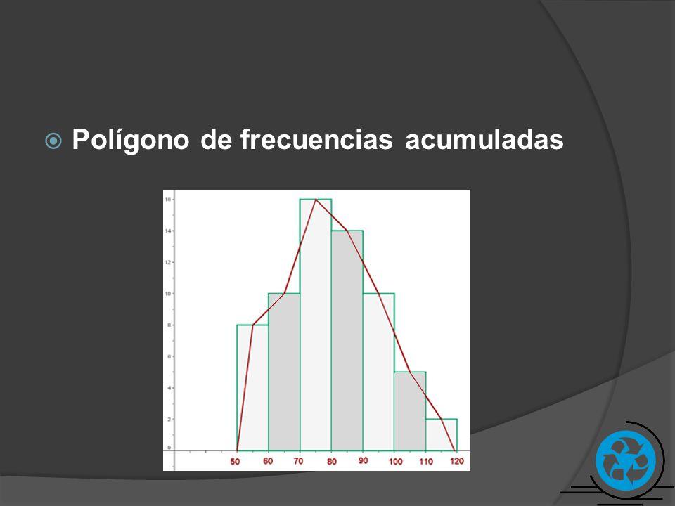 Polígono de frecuencias acumuladas