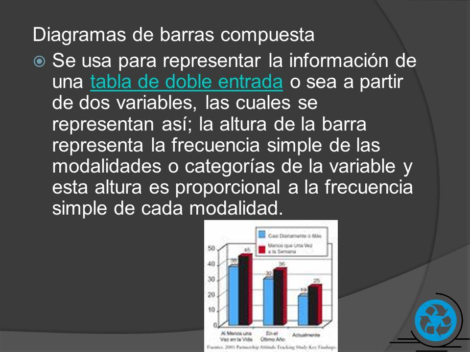 Diagramas de barras compuesta