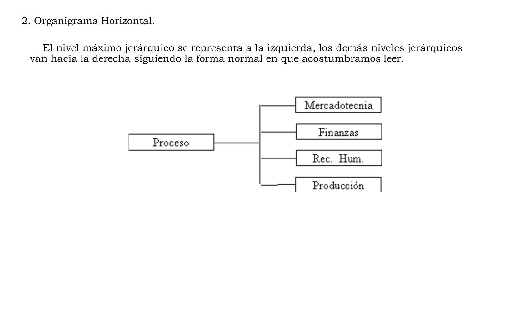 2. Organigrama Horizontal.