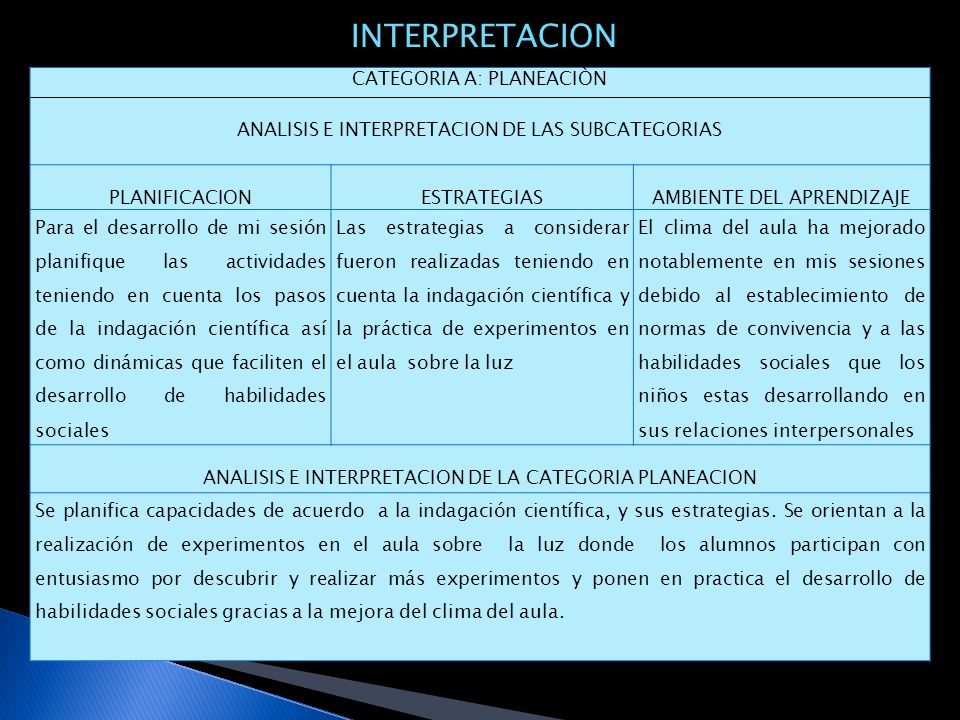 INTERPRETACION CATEGORIA A: PLANEACIÒN
