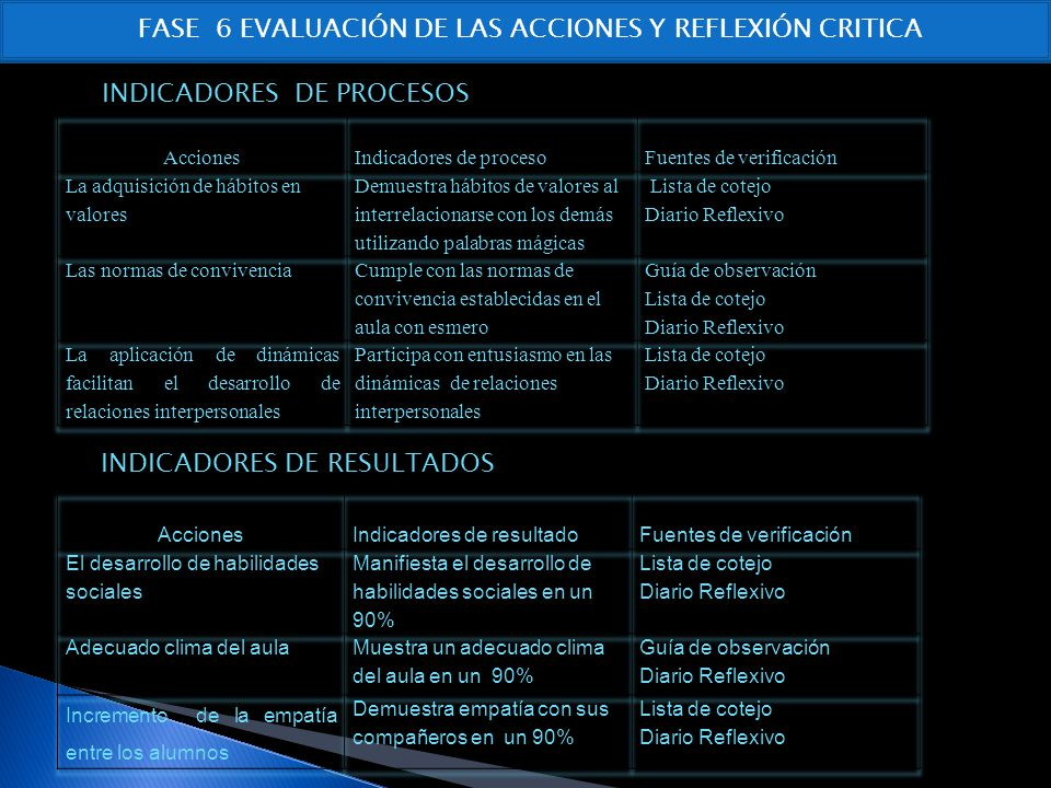 FASE 6 EVALUACIÓN DE LAS ACCIONES Y REFLEXIÓN CRITICA