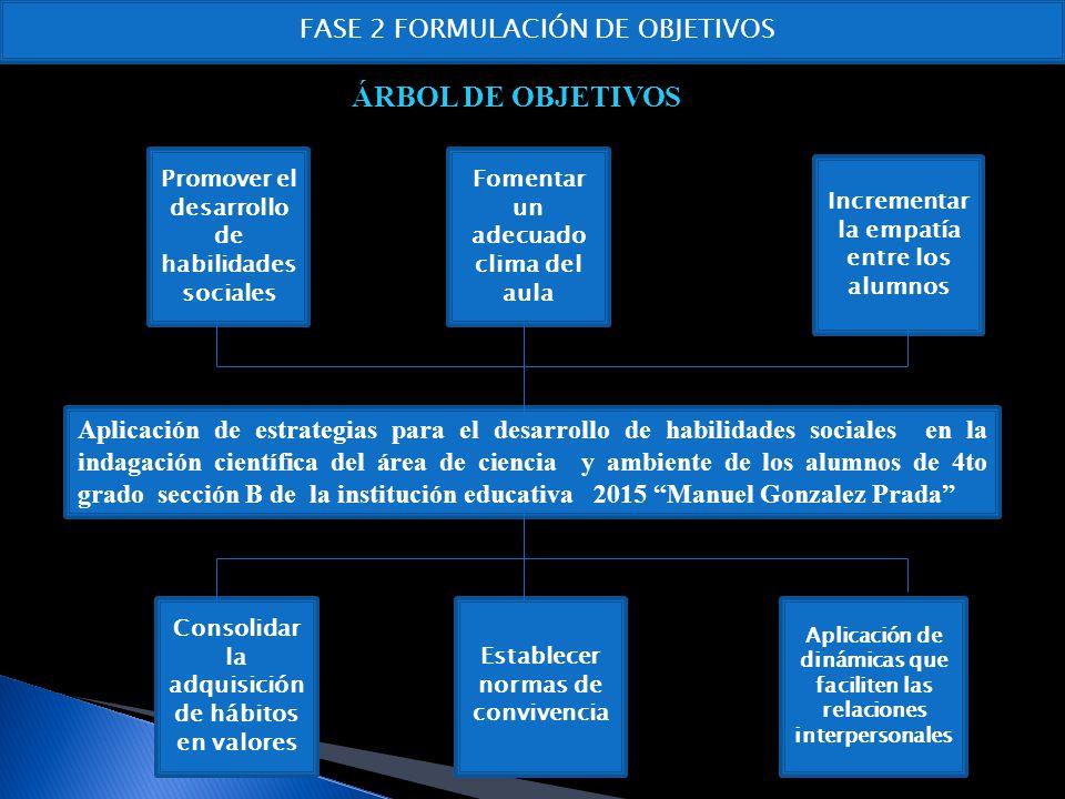 ÁRBOL DE OBJETIVOS FASE 2 FORMULACIÓN DE OBJETIVOS