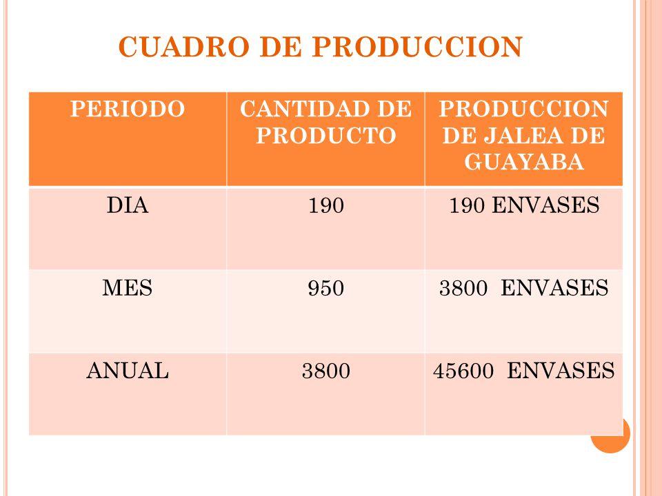 PRODUCCION DE JALEA DE GUAYABA