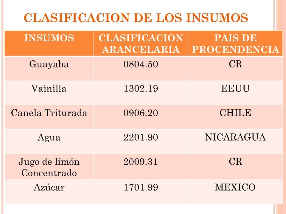 CLASIFICACION DE LOS INSUMOS