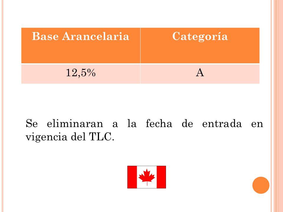 Base Arancelaria Categoría 12,5% A Se eliminaran a la fecha de entrada en vigencia del TLC.