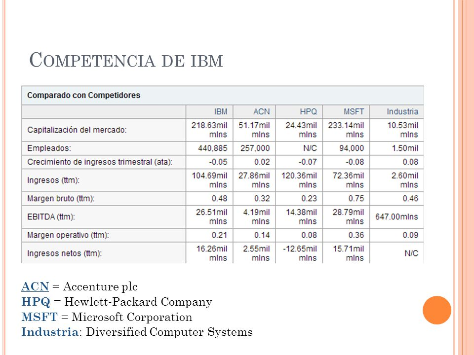 Competencia de ibm ACN = Accenture plc HPQ = Hewlett-Packard Company