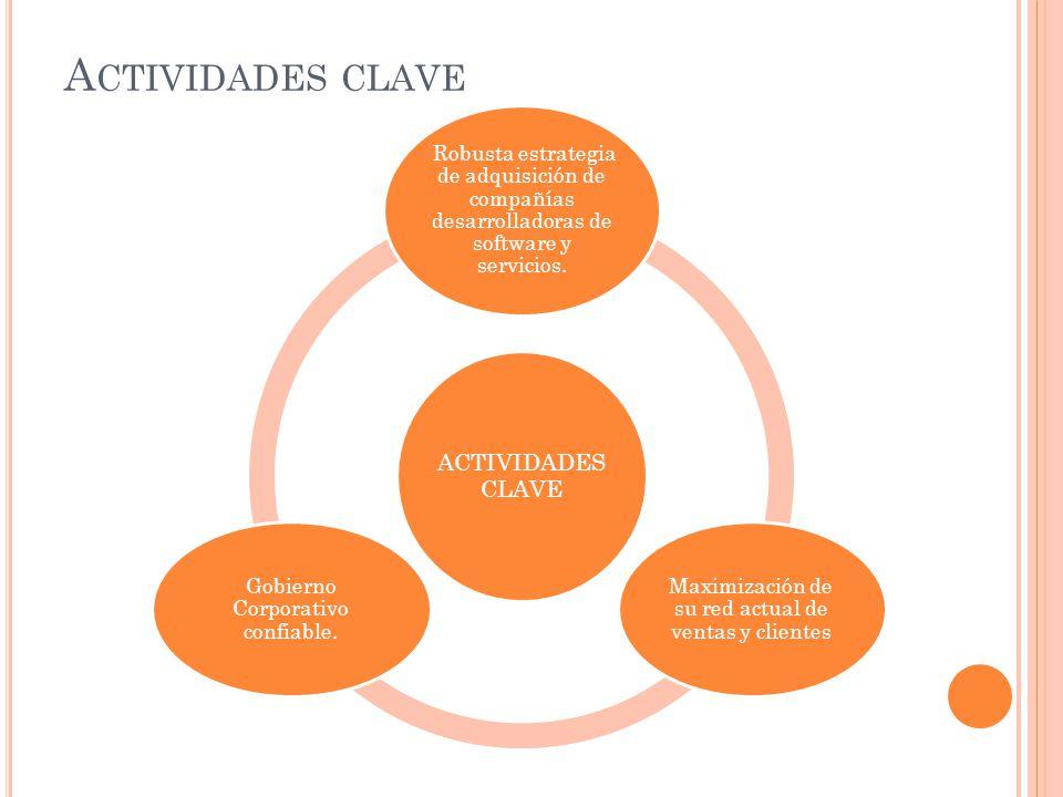 Actividades clave ACTIVIDADES CLAVE