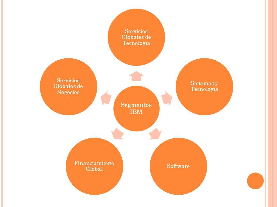 Servicios Globales de Tecnología Sistemas y Tecnología Software