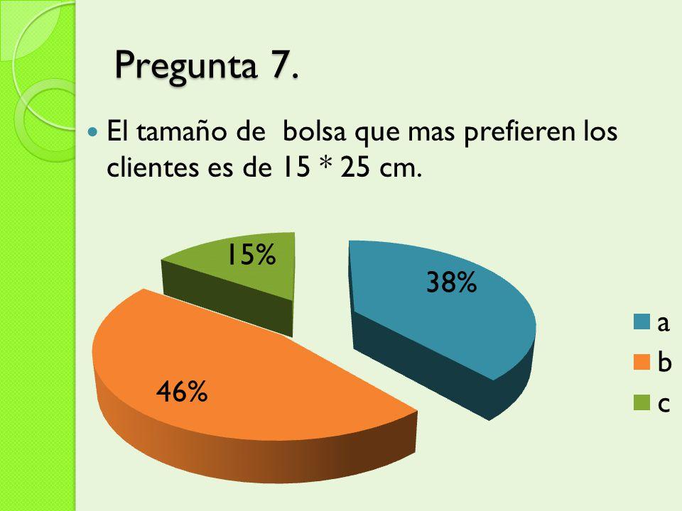 Pregunta 7. El tamaño de bolsa que mas prefieren los clientes es de 15 * 25 cm.