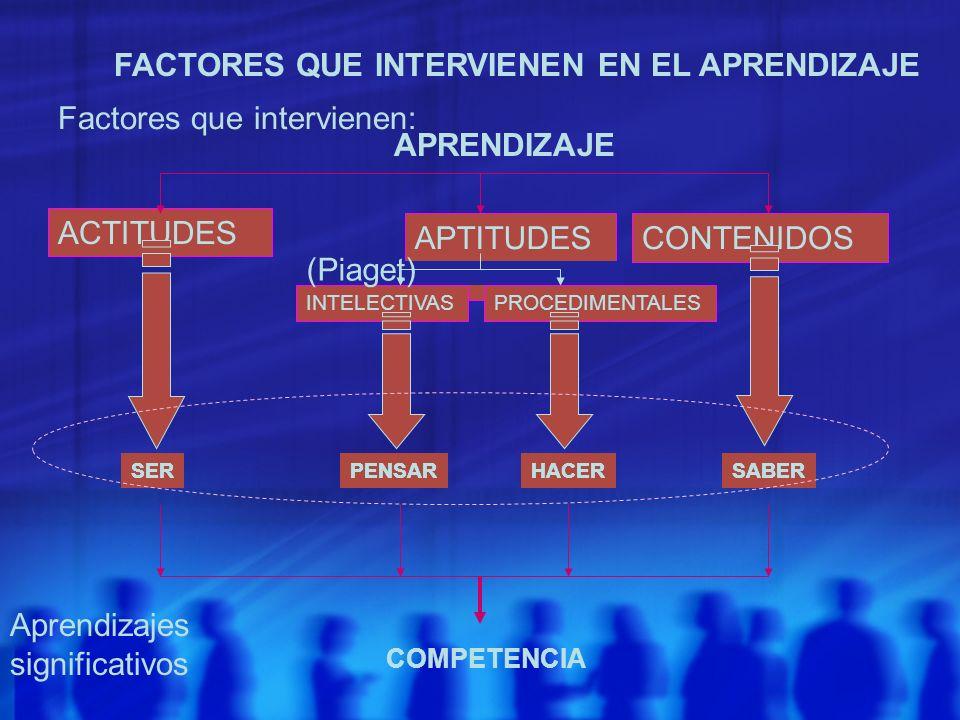 FACTORES QUE INTERVIENEN EN EL APRENDIZAJE