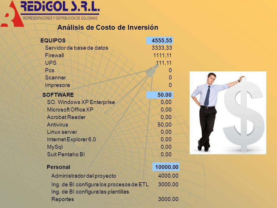 Análisis de Costo de Inversión