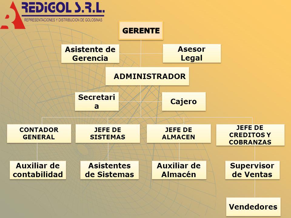 Auxiliar de contabilidad Asistentes de Sistemas Auxiliar de Almacén