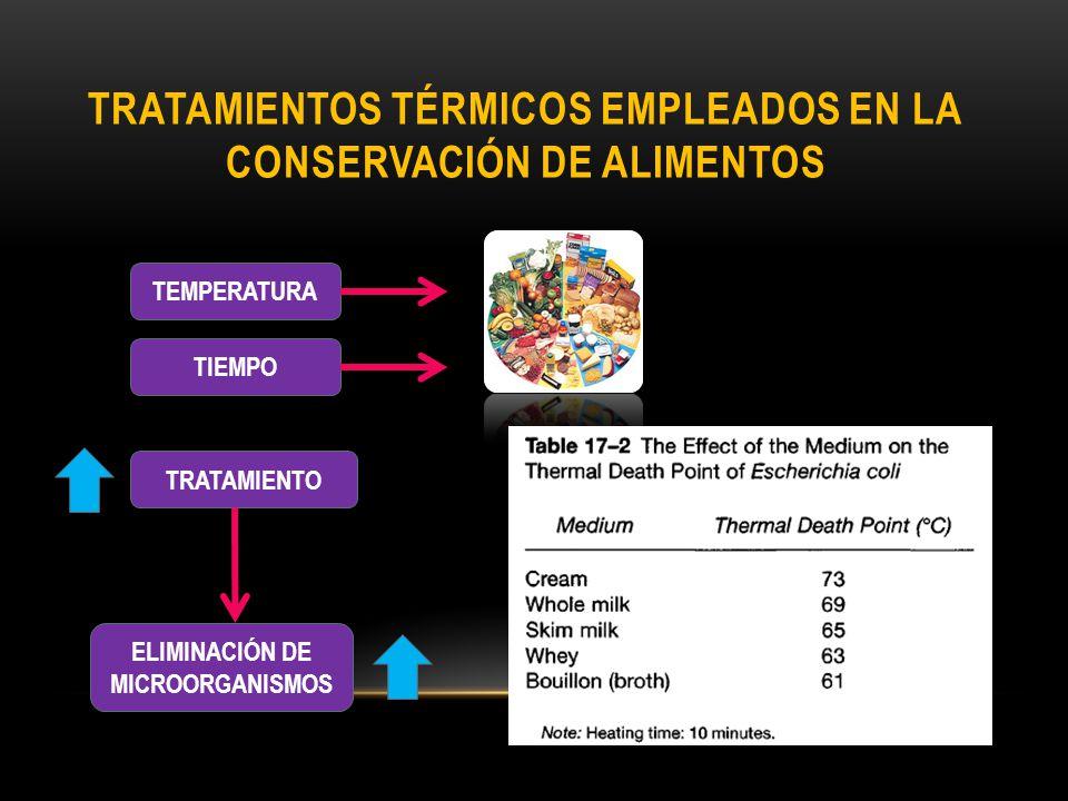 Tratamientos térmicos empleados en la conservación de alimentos
