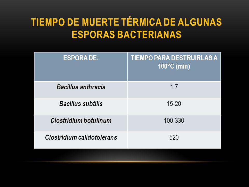 Tiempo de muerte térmica de algunas esporas bacterianas