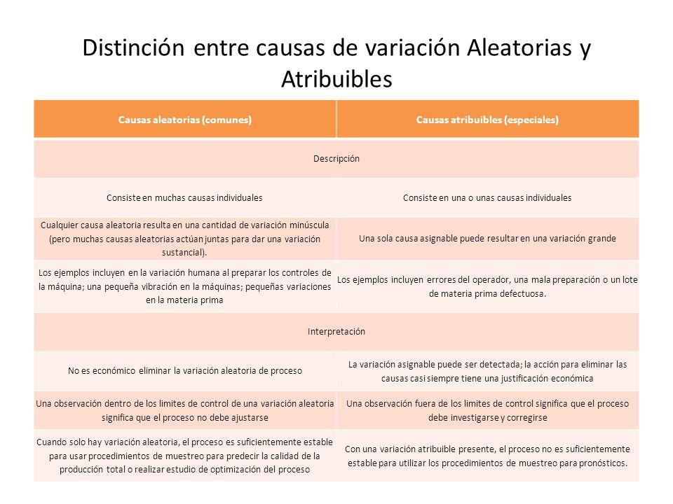 Distinción entre causas de variación Aleatorias y Atribuibles