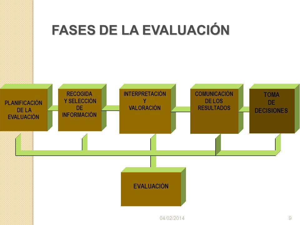 FASES DE LA EVALUACIÓN TOMA DE DECISIONES EVALUACIÓN PLANIFICACIÓN