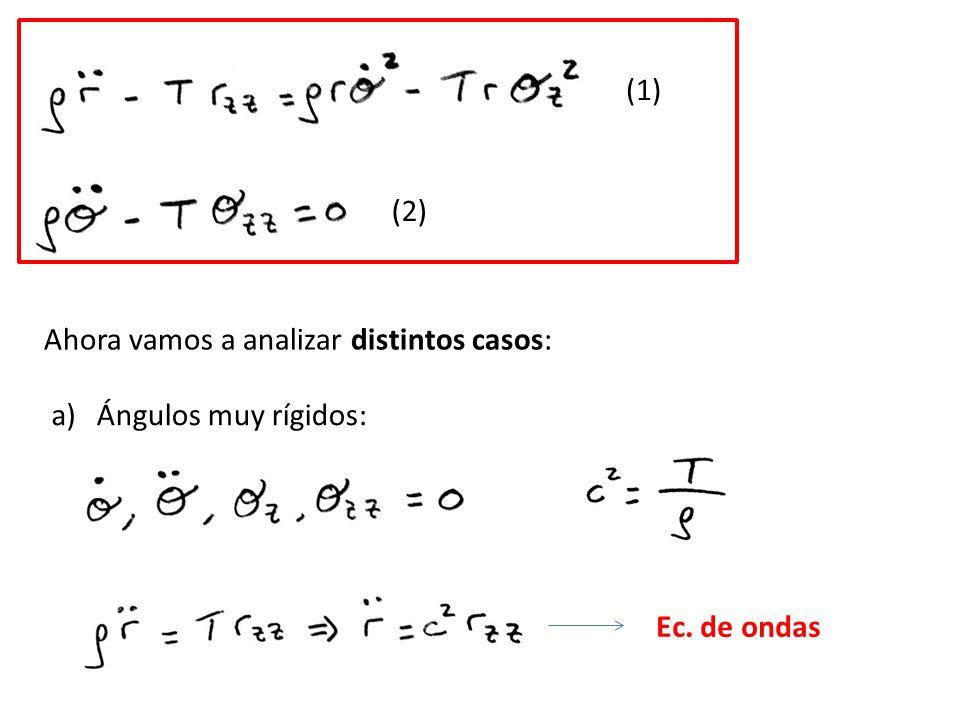 (1) (2) Ahora vamos a analizar distintos casos: a) Ángulos muy rígidos: Ec. de ondas