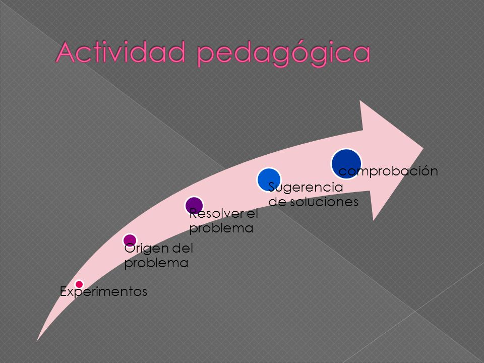 Actividad pedagógica Experimentos Origen del problema