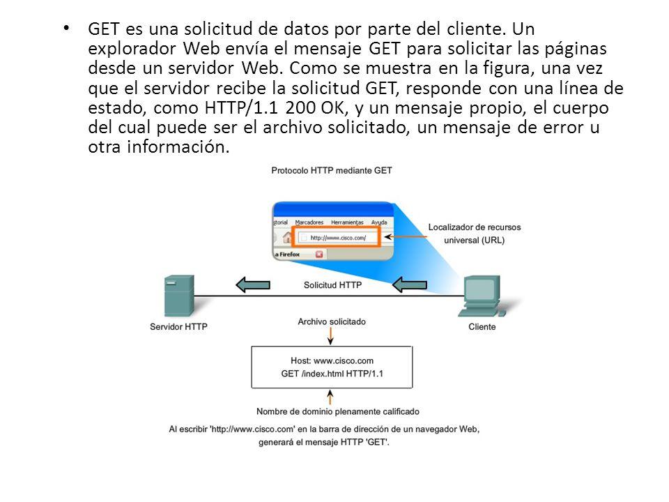 GET es una solicitud de datos por parte del cliente