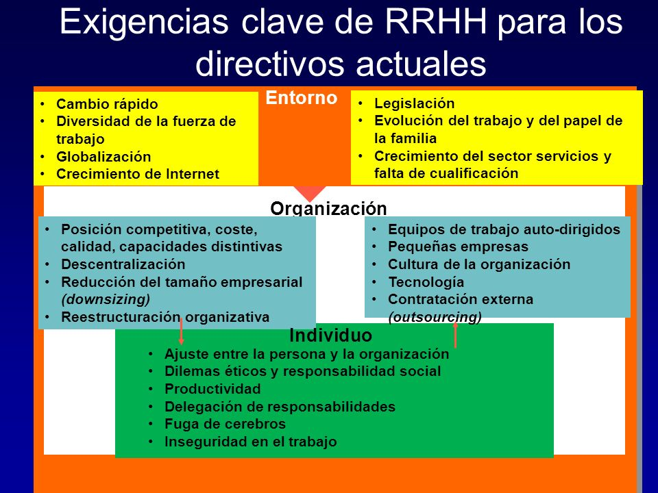 Exigencias clave de RRHH para los directivos actuales