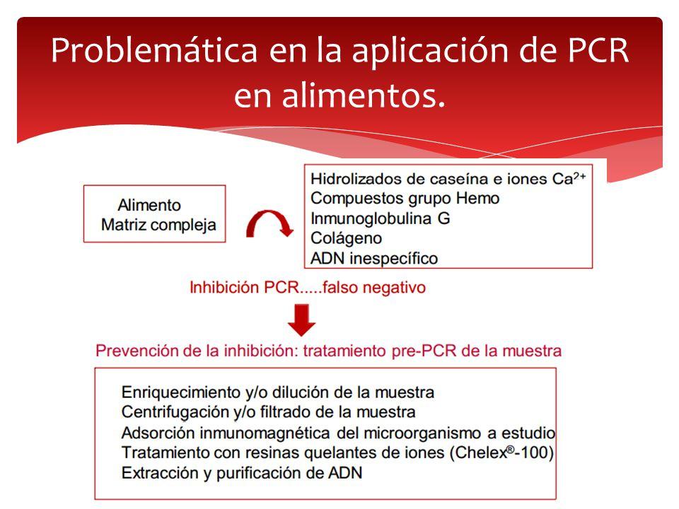 Problemática en la aplicación de PCR en alimentos.