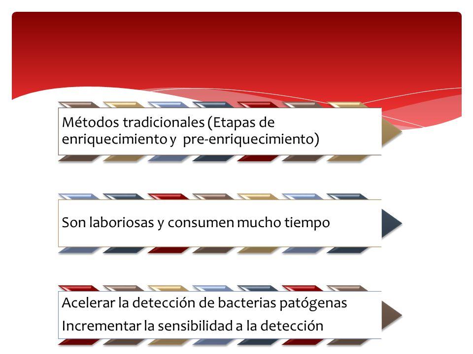 Métodos tradicionales (Etapas de enriquecimiento y pre-enriquecimiento)