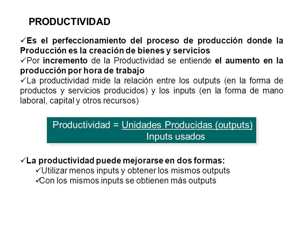 PRODUCTIVIDAD Productividad = Unidades Producidas (outputs)