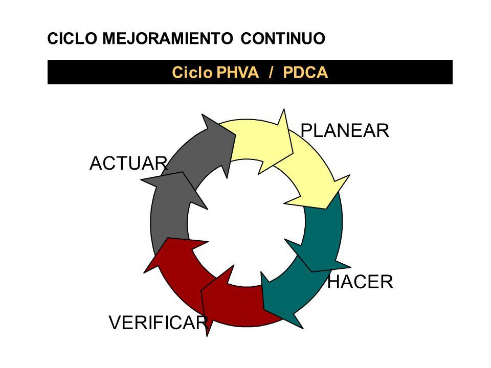 PLANEAR ACTUAR HACER VERIFICAR CICLO MEJORAMIENTO CONTINUO