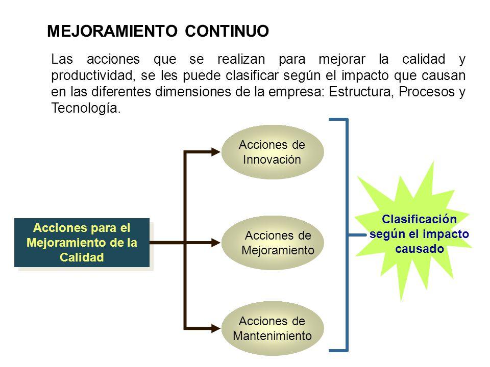Clasificación según el impacto causado