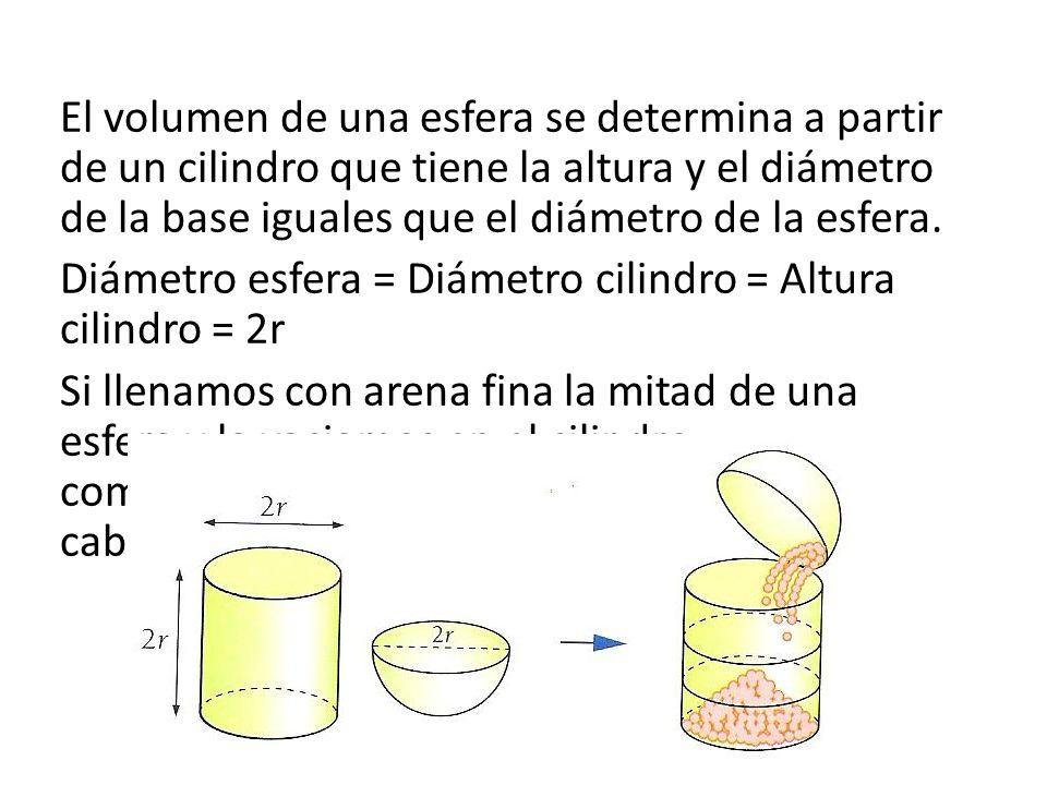 El volumen de una esfera se determina a partir de un cilindro que tiene la altura y el diámetro de la base iguales que el diámetro de la esfera.