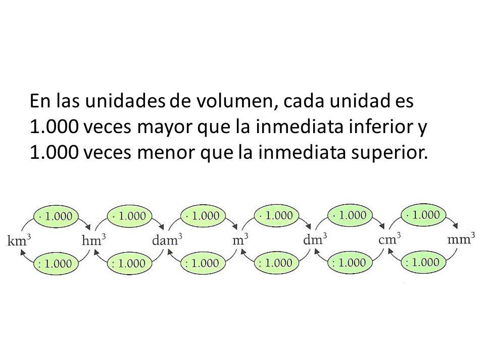 En las unidades de volumen, cada unidad es 1